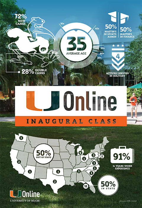 U Online Inaugural Class Infographic