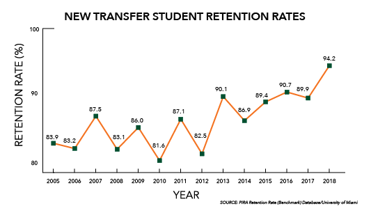 The new transfer student retention rate reached 94.2 percent in 2018. SOURCE: Office of Institutional Research and Strategic Analytics Retention Rate (Benchmark) Database /University of Miami