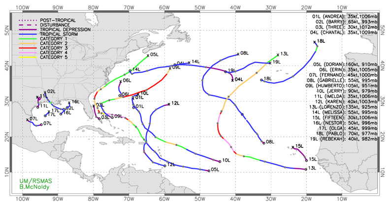 2020 atlantic hurricane season