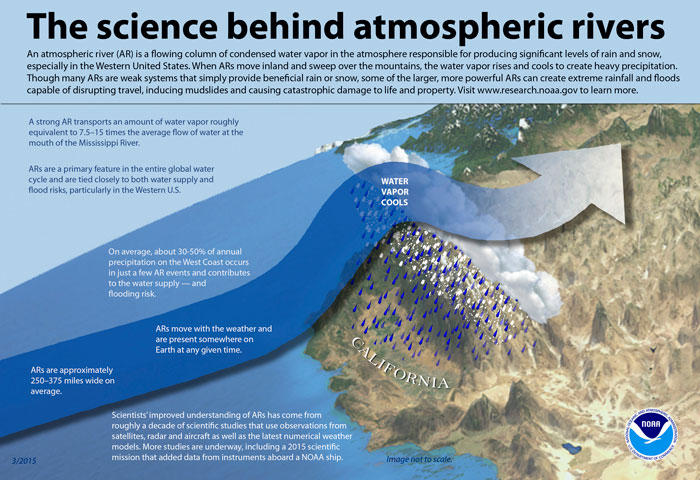 Infographic from NOAA